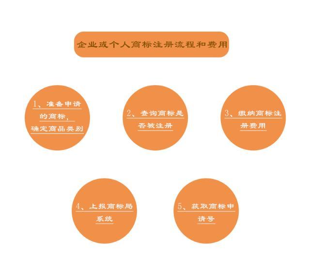 公司注册商标与个人注册商标流程和费用