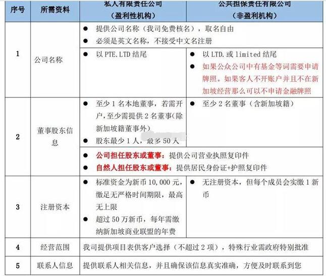 2019新加坡公司注册流程及资料-万事惠海外注册公司